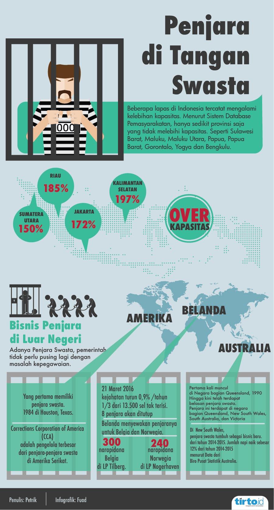 Penjara di Tangan Swasta - Tirto ID