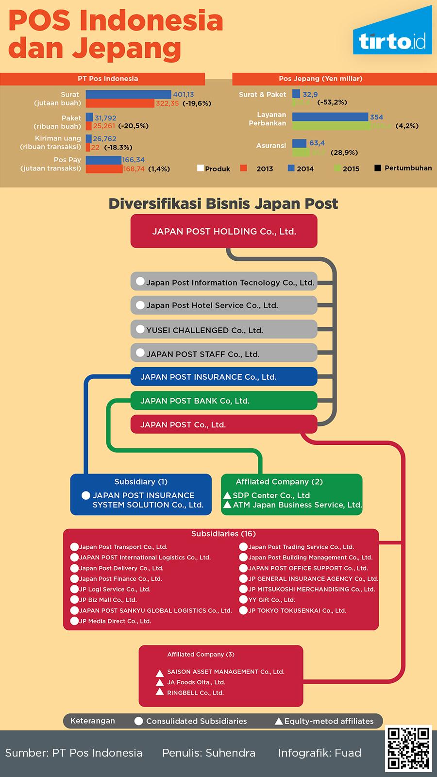 Harapannya Pt Pos Indonesia Tak Hanya Punya Kesamaan Logo Warna Dengan Perusahaan Pos Jepang Tetapi Juga Tapi Bisa Setara Dalam Hal Kinerja Dan Dicintai