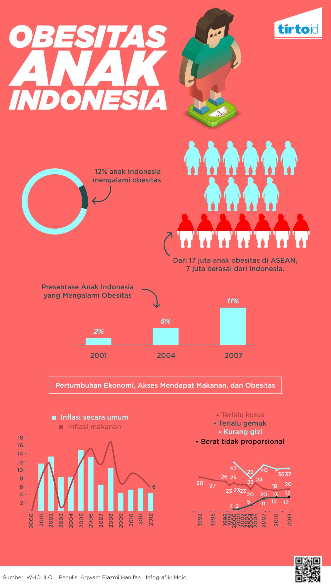 Faktor Penyebab Obesitas di Indonesia Beserta Dampak Buruknya