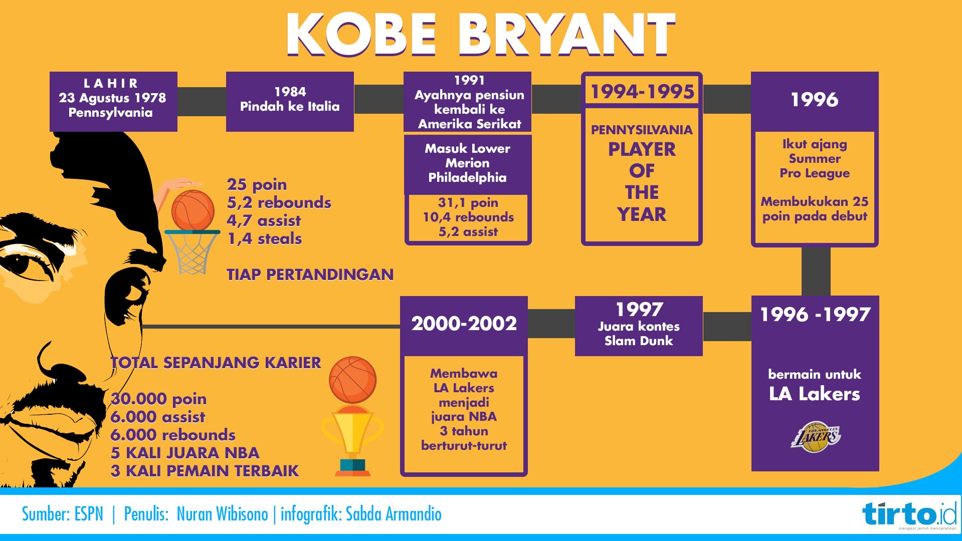 Kobe ternyata tidak melulu tentang prestasi Kobe pernah gagal Kobe pernah jatuh Kobe memang manusia