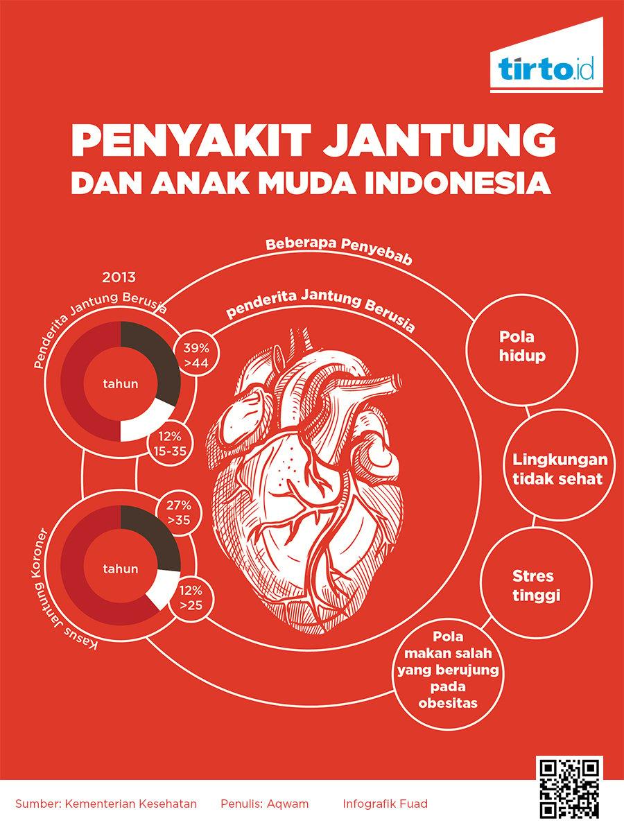Meningkatnya Tren Mati Muda Karena Serangan Jantung Tirto Id