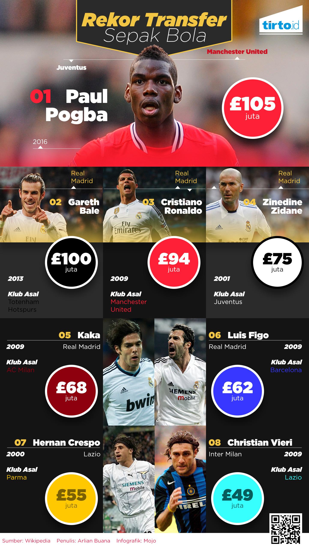 Paul Pogba Mudik Ke Manchester United Tirto ID