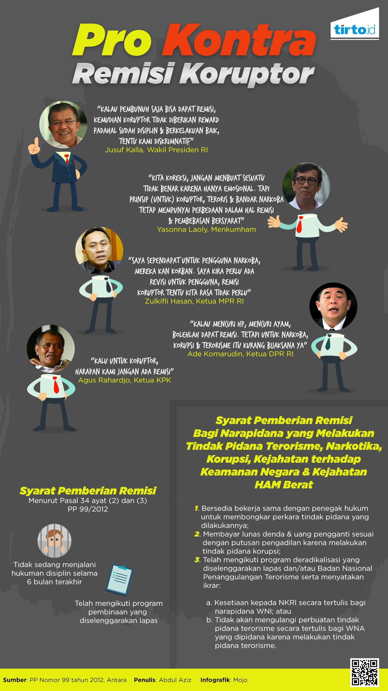 Pro Kontra Pengetatan Remisi Koruptor - Tirto.ID