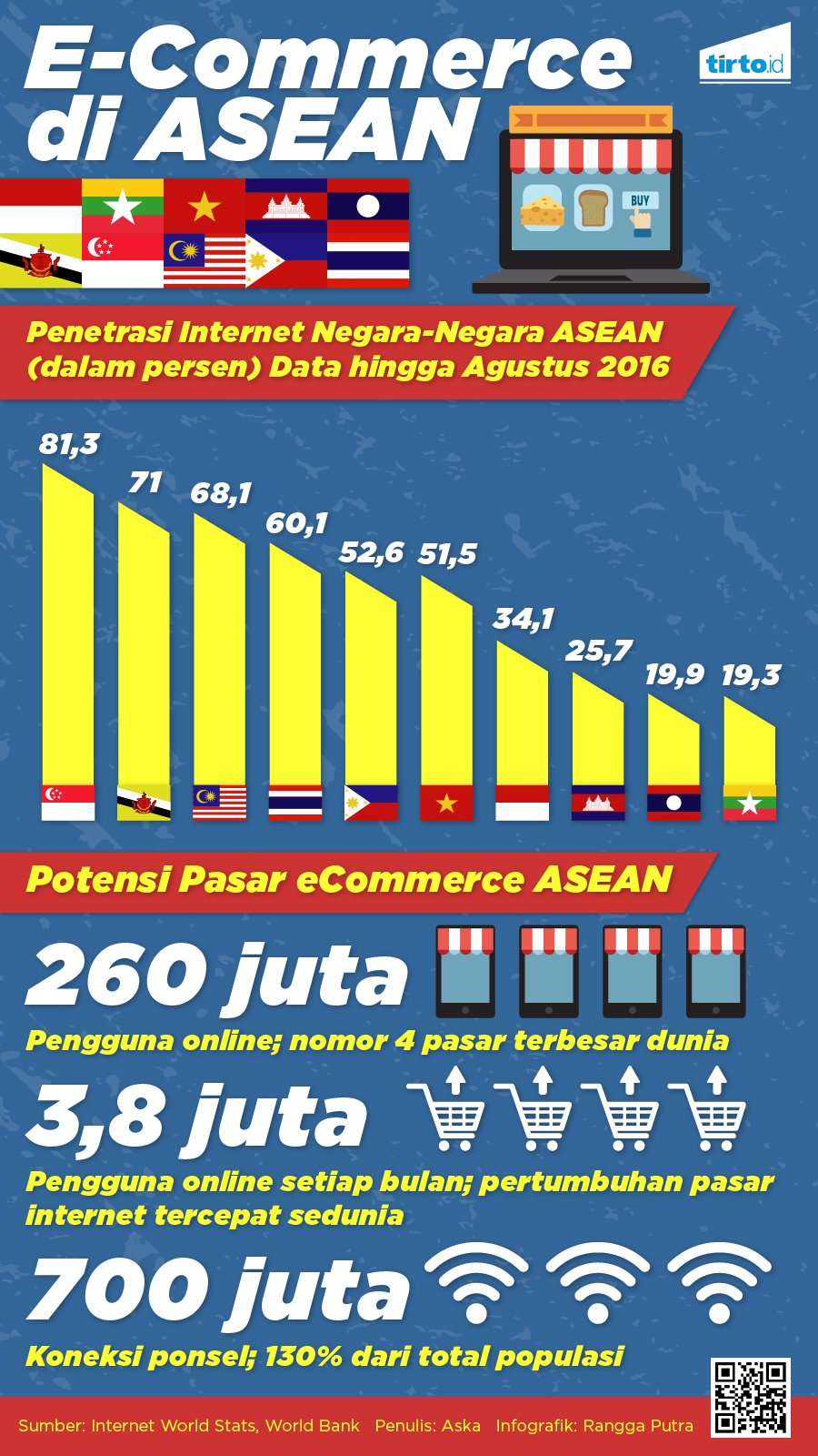infografik e-commerce di asean