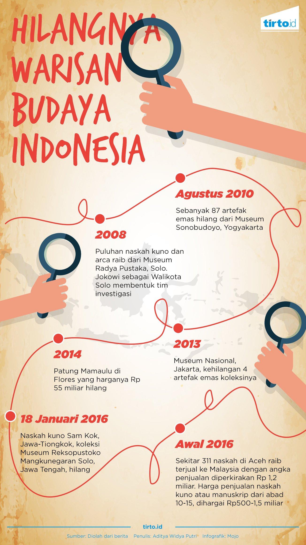 Hilangnya Warisan Budaya Indonesia Tirto Id