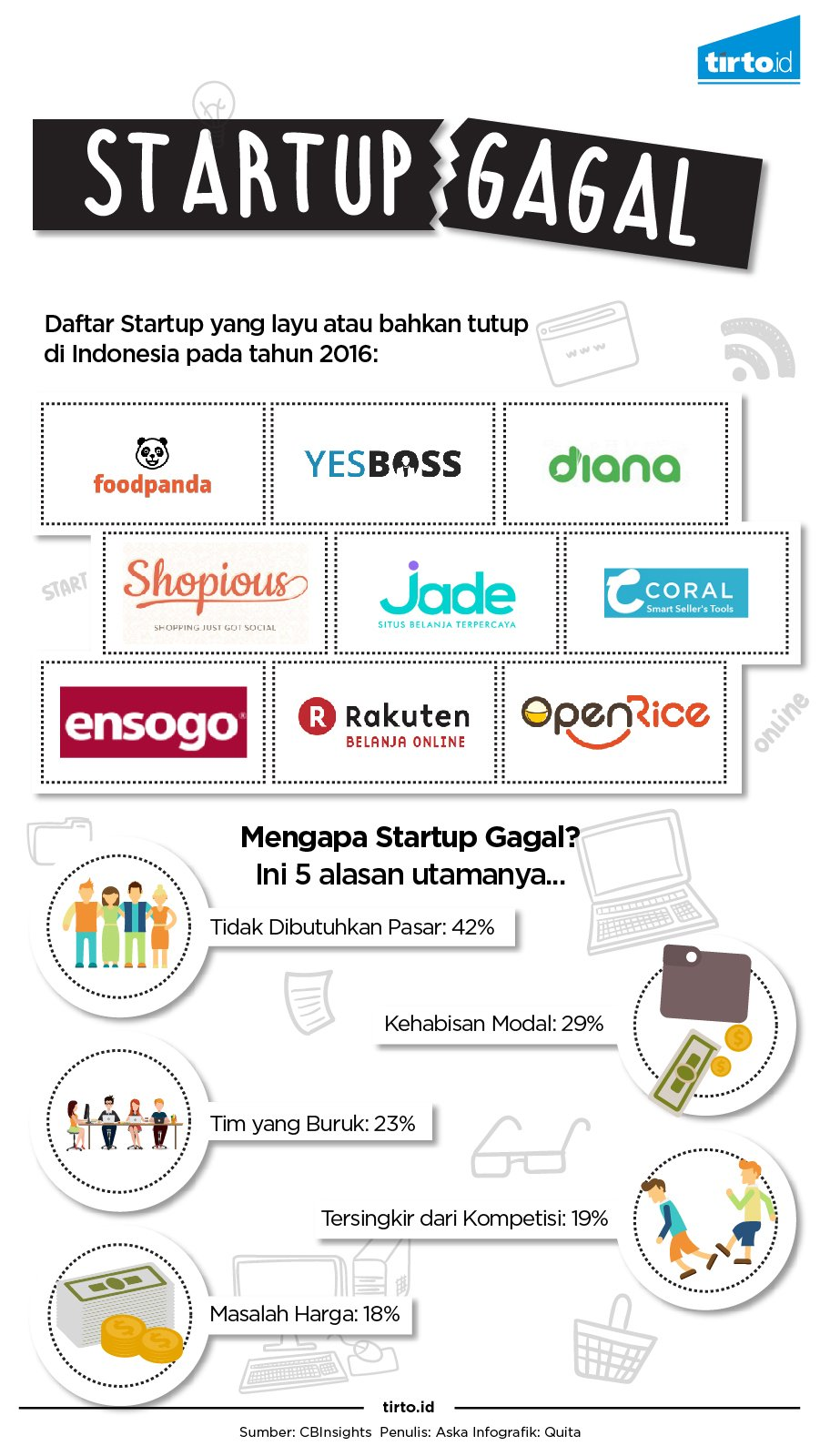 Mengapa Foodpanda dan Beberapa Start-up Lain Gagal? - Tirto.ID