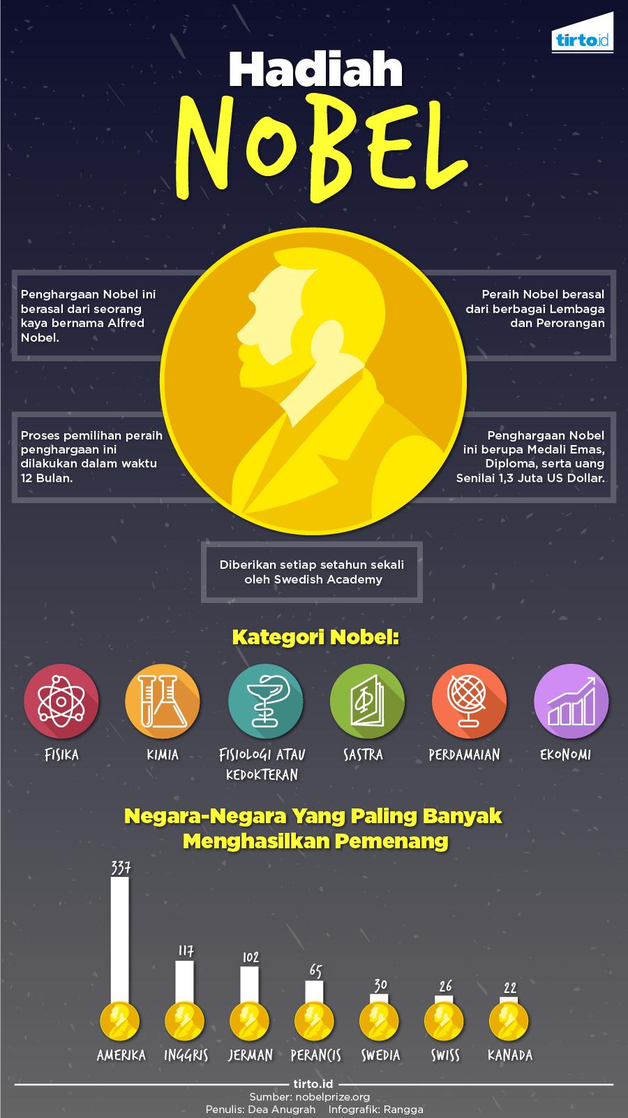 Bersenang-senang dengan Uang Hadiah Nobel - Tirto.ID