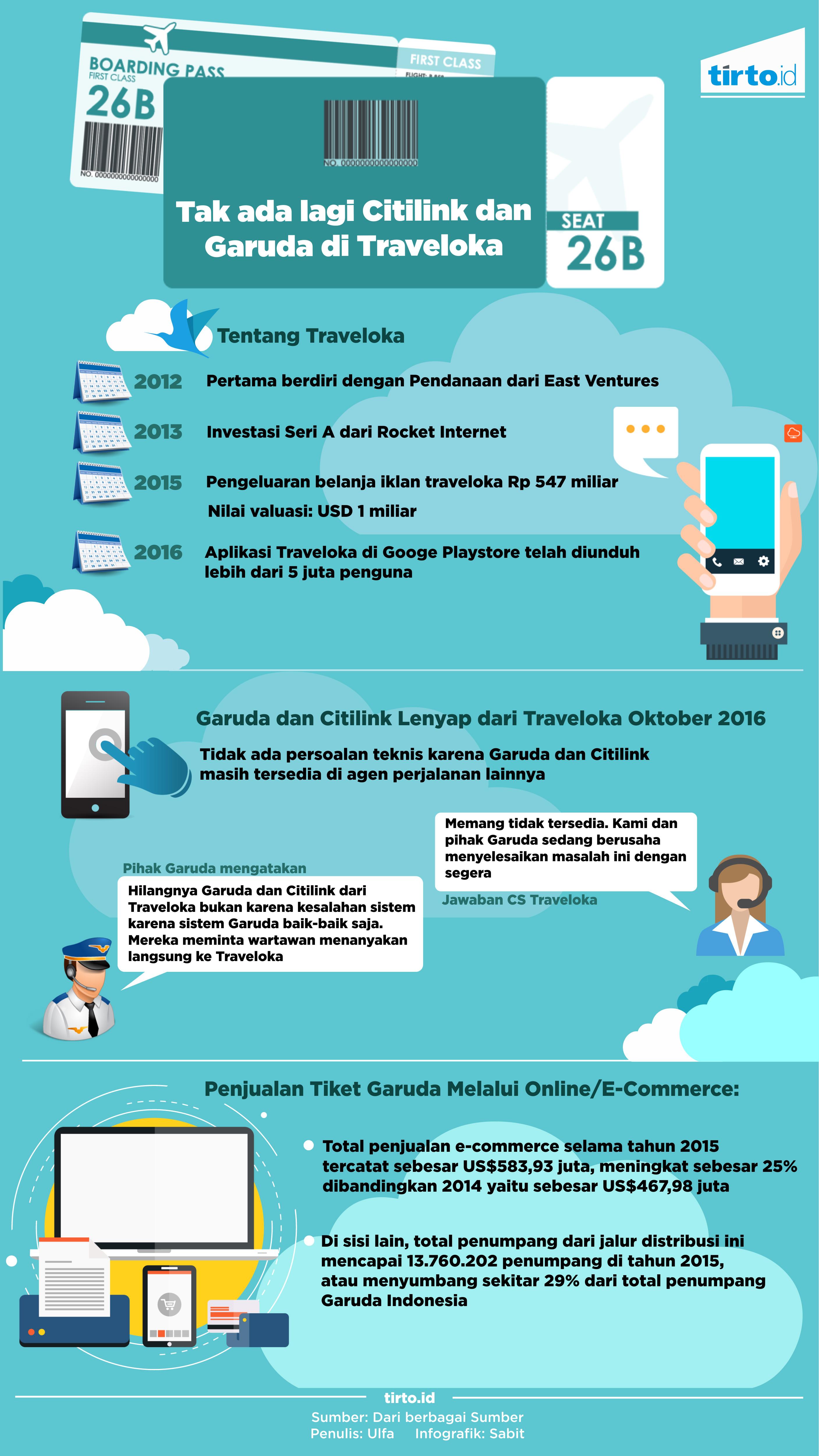 Temukan Cara Check In Online Garuda Traveloka paling mudah