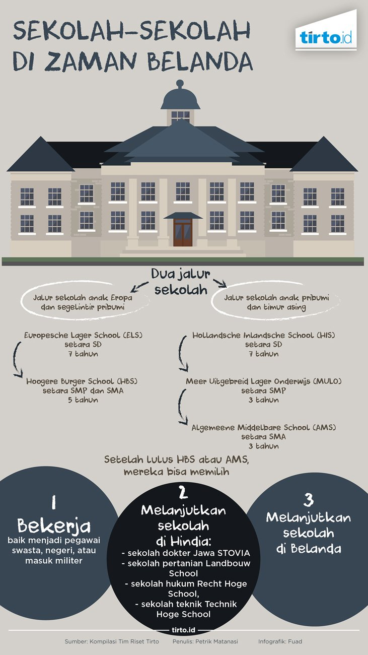 Sekolah Sekolah Di Zaman Belanda Tirto Id