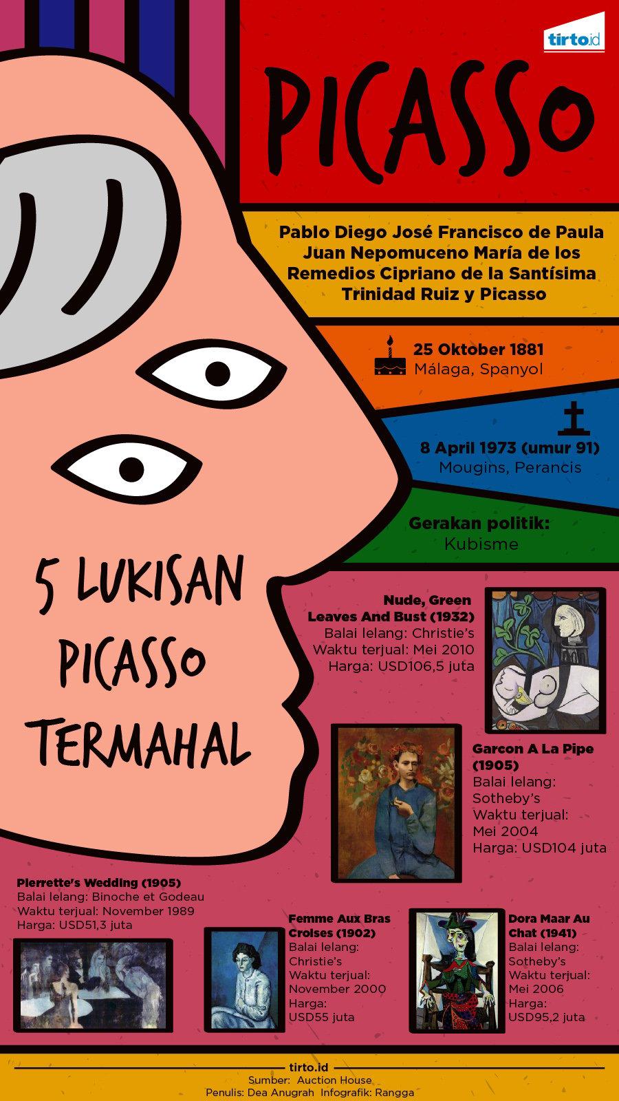Pablo Picasso Dan Seni Yang Tak Patuh Pada Apa Pun Tirto ID