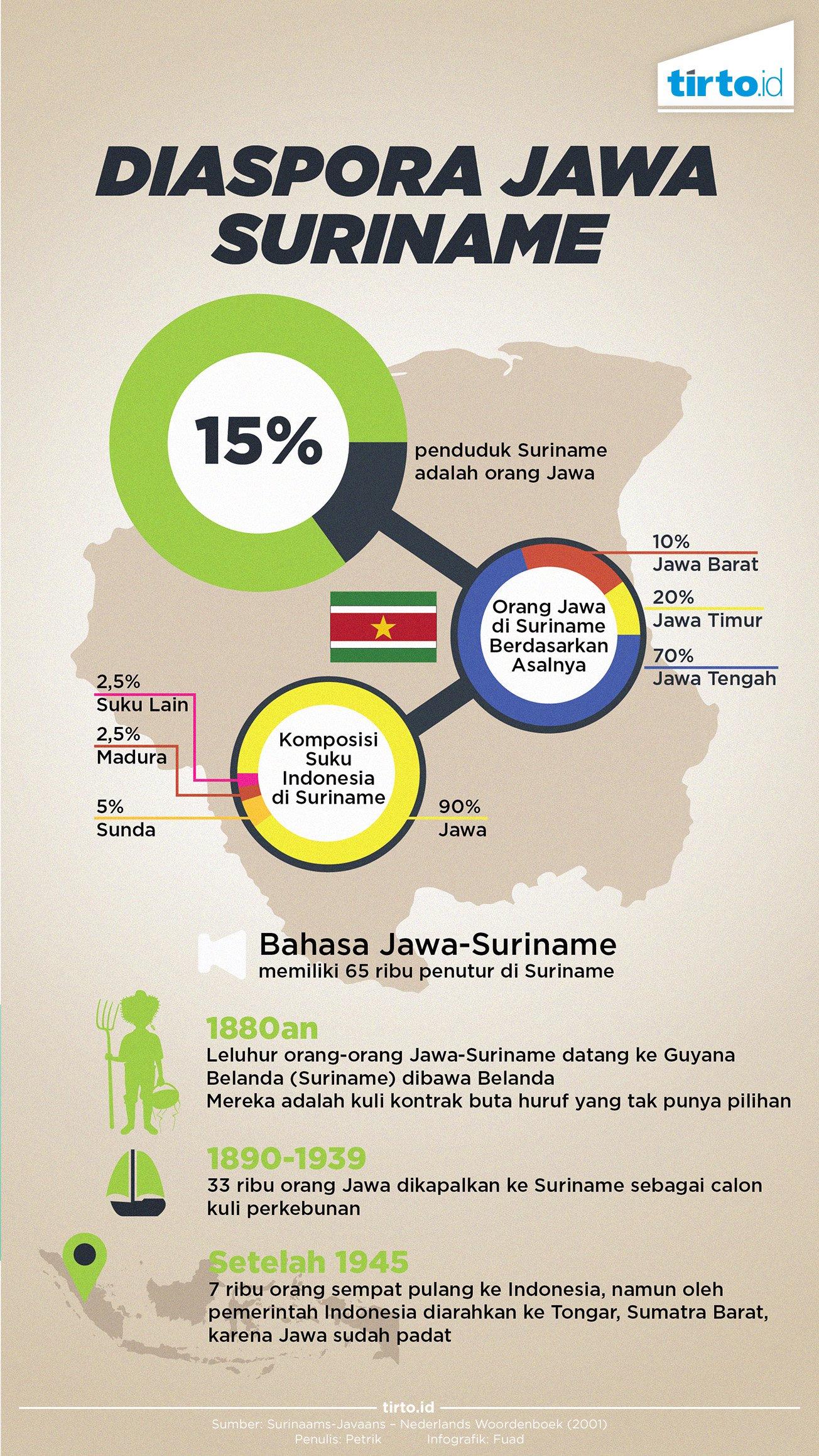 Orang Orang Jawa Di Suriname Tirto ID