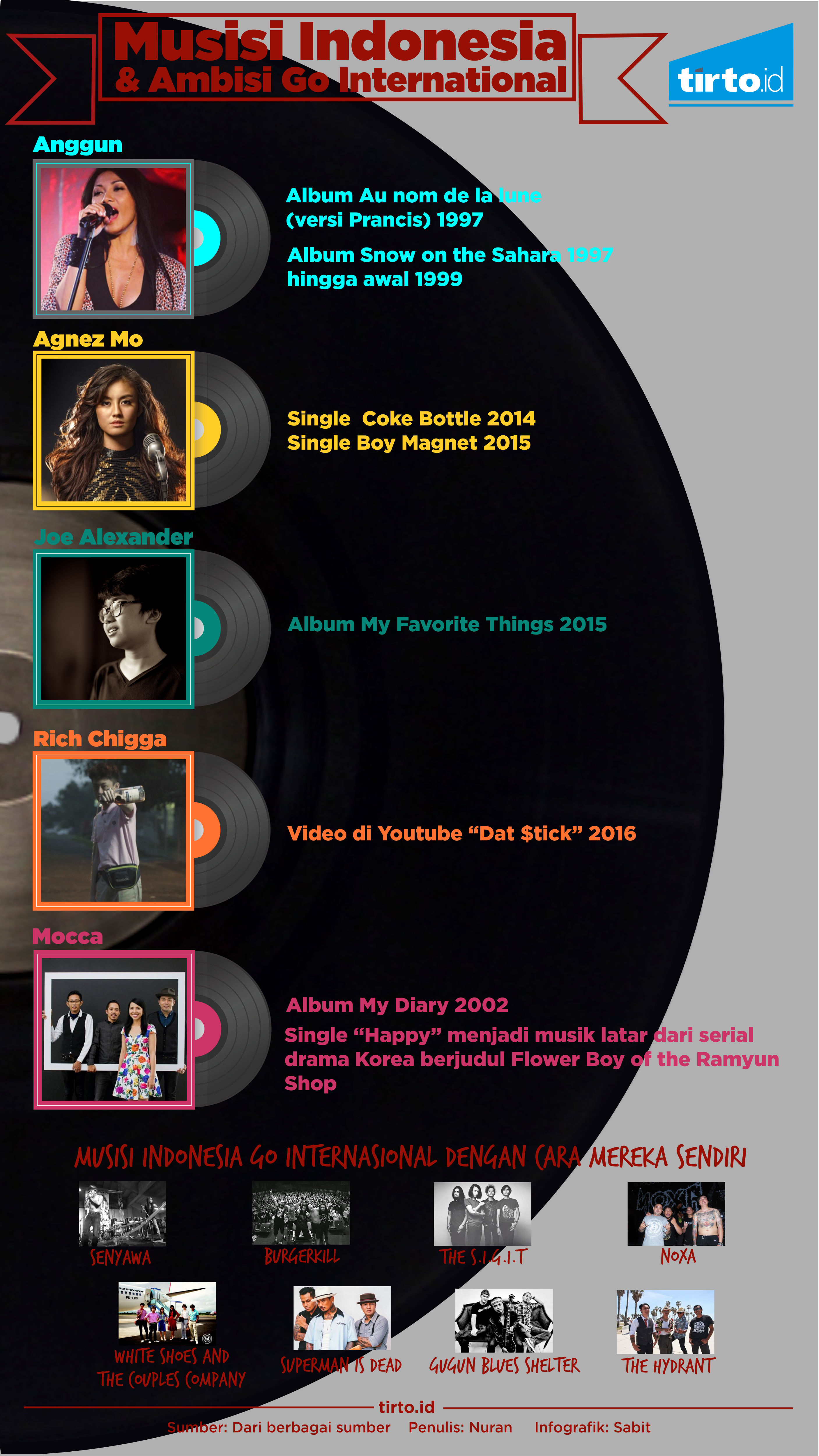 Infografik Musisi Indonesia Internasional