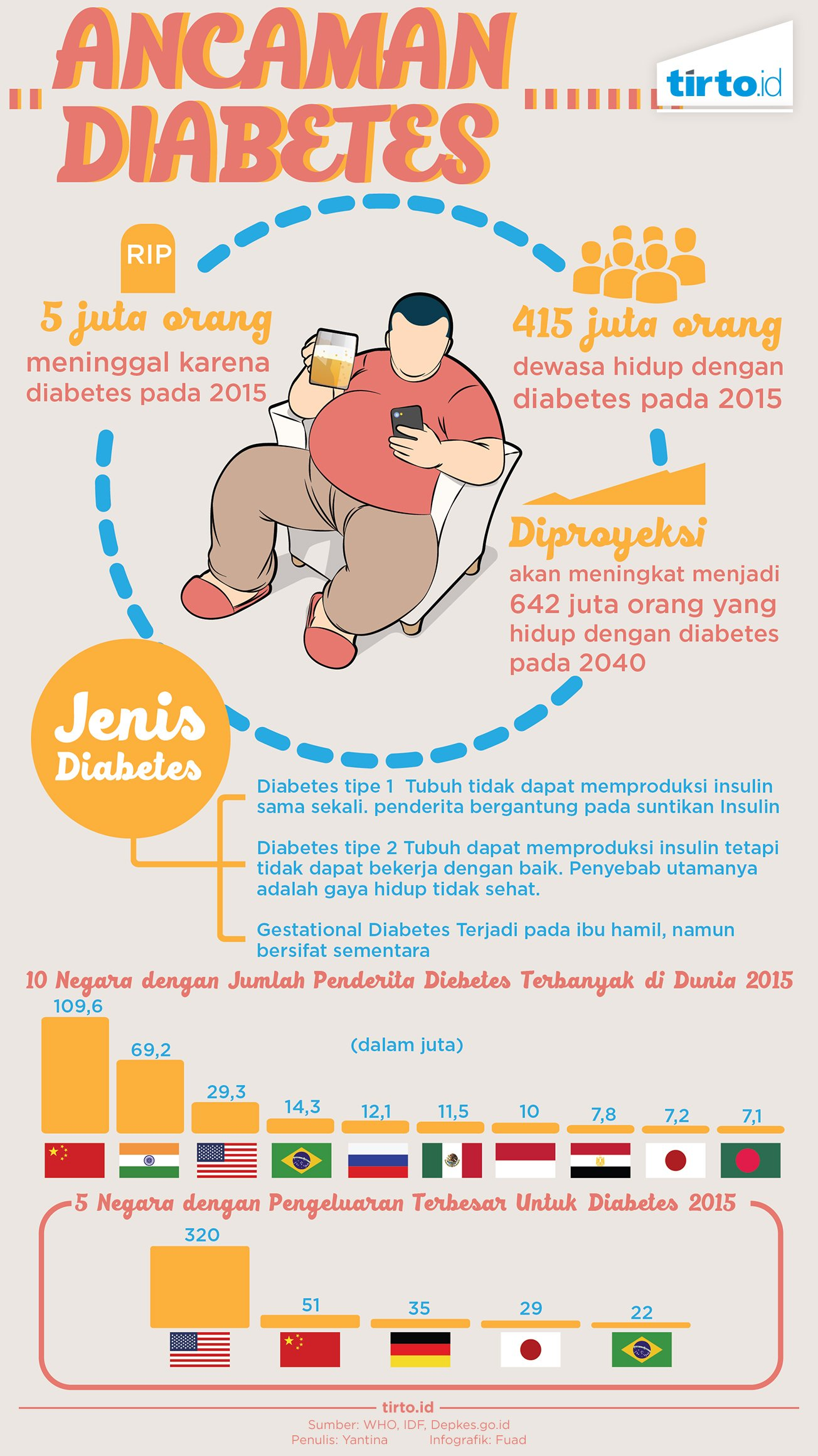 Infografik Ancaman Diabetes