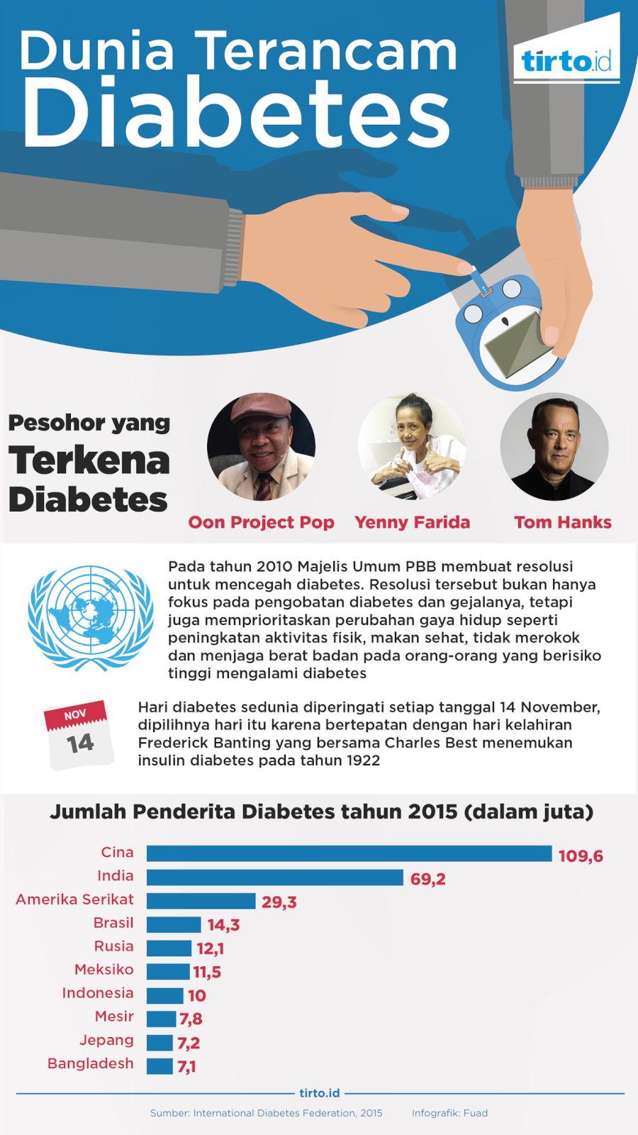 data jumlah penderita diabetes di indonesia