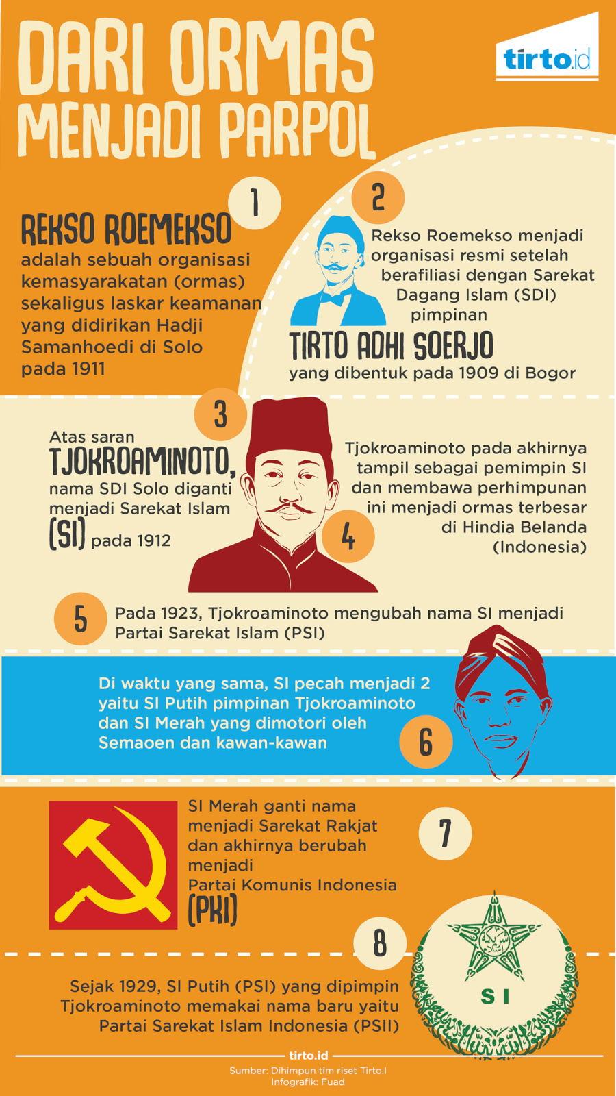 Infografik Dari Ormas