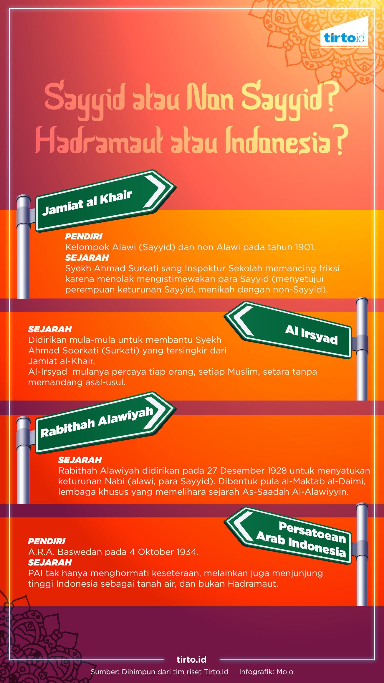 Infografik HL Hadramut atau Indonesia