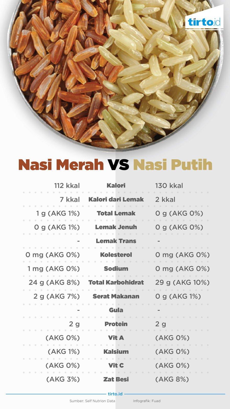 16+ Jumlah kalori dalam nasi merah trends