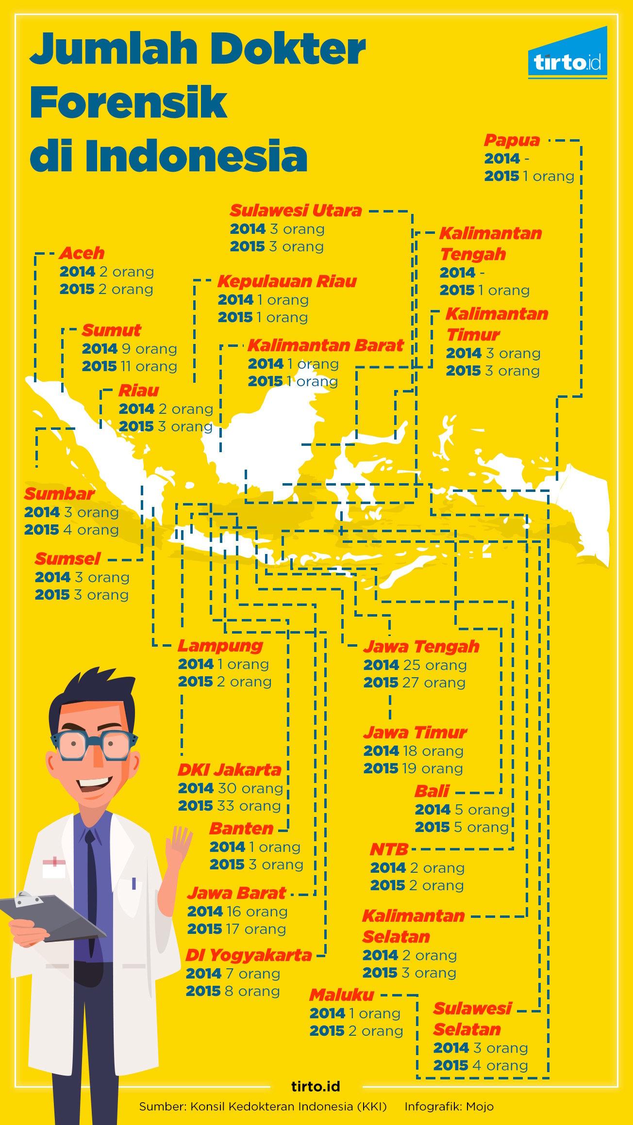 Indonesia Krisis Dokter Forensik Tirto Id