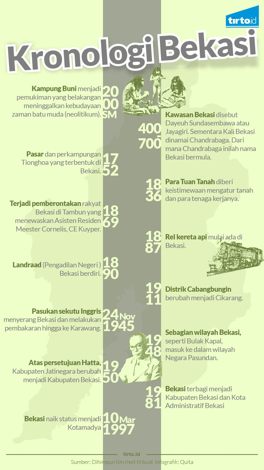 Infografik Kronologi Bekasi