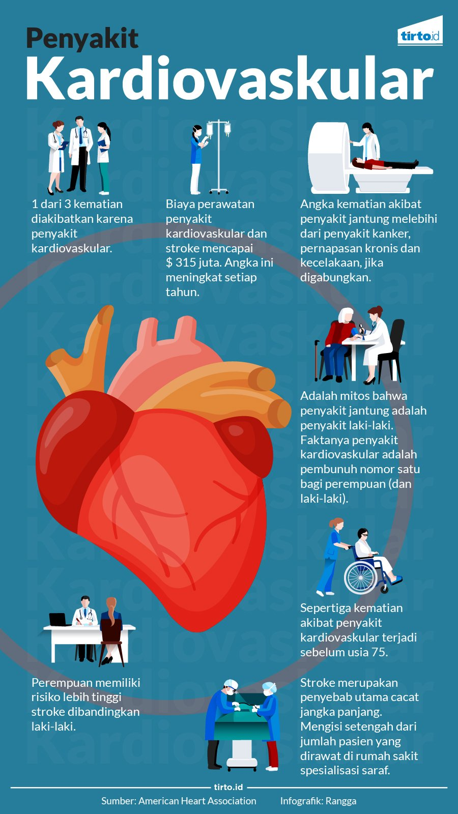Penyakit Kardiovaskular Pembunuh Nomor Satu Tirto Id