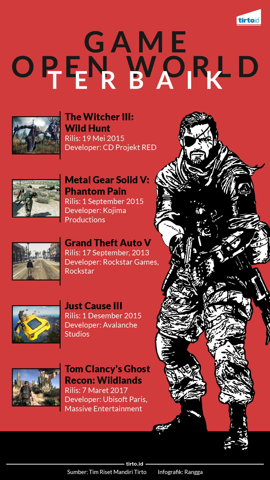 Infografik Game Open World
