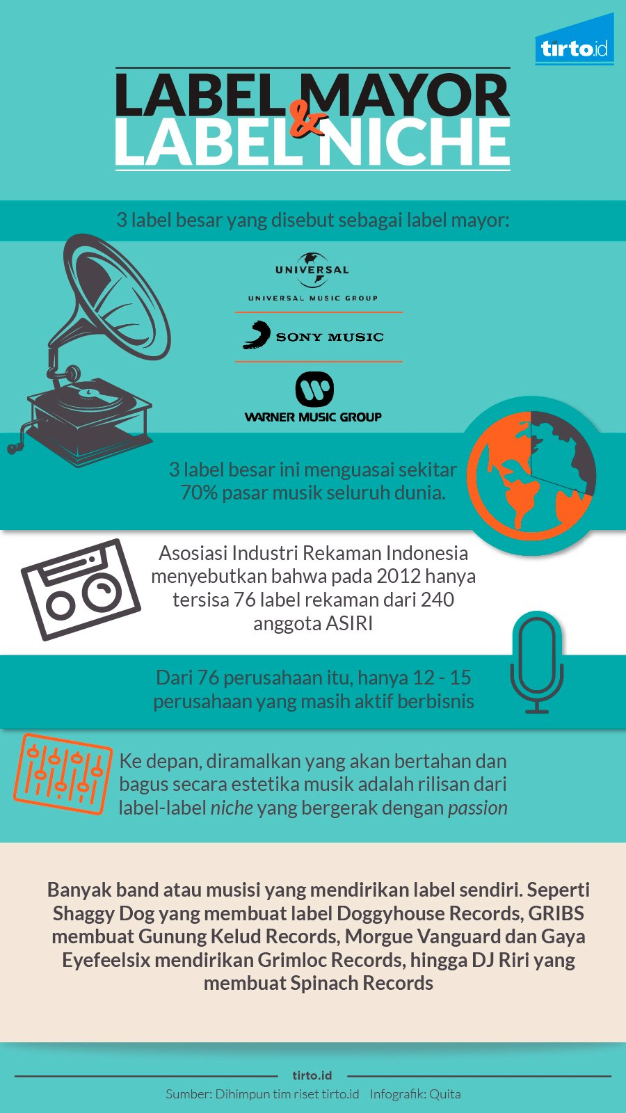 Infografik Label Mayor Dan Label Niche
