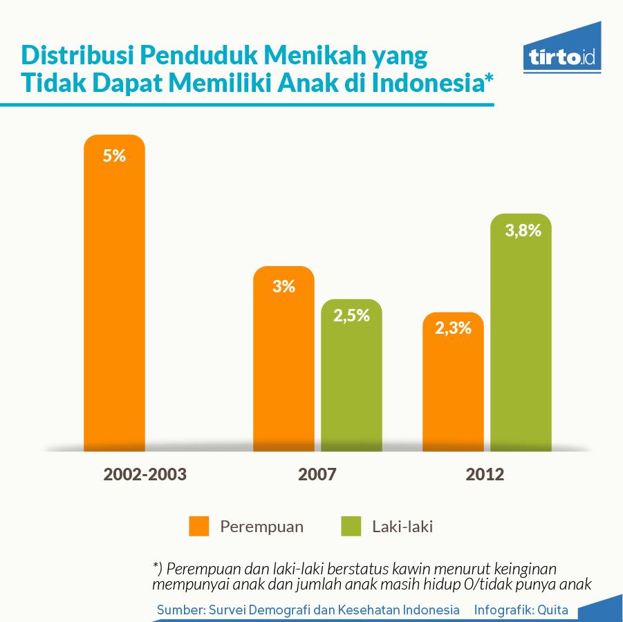 Meningkatnya Tren Bayi Tabung di Indonesia - Tirto.ID 03f1763dfc