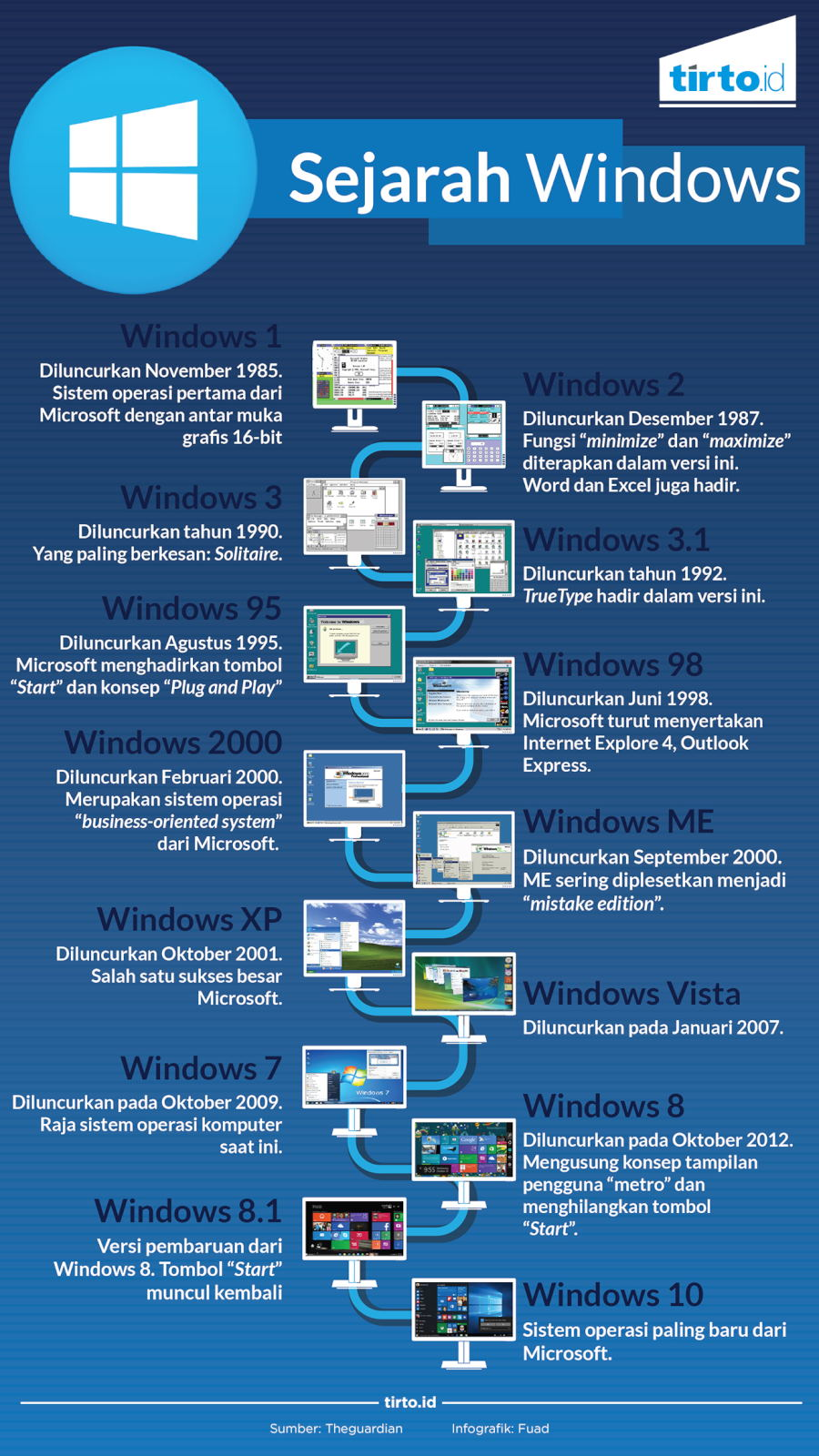 Infografik Sejarah Windows
