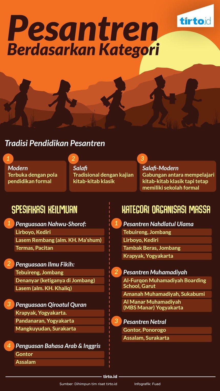 Pesantren Modern Salaf Dan Istilah Salafi Tirtoid