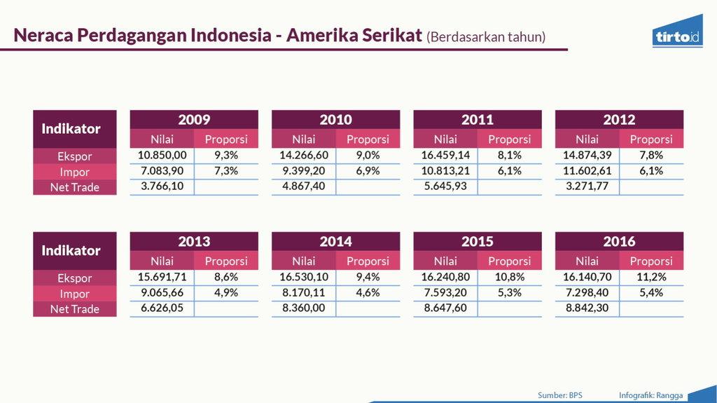 Pengusaha Kaget dengan Sosok Mendag Baru Pilihan Jokowi