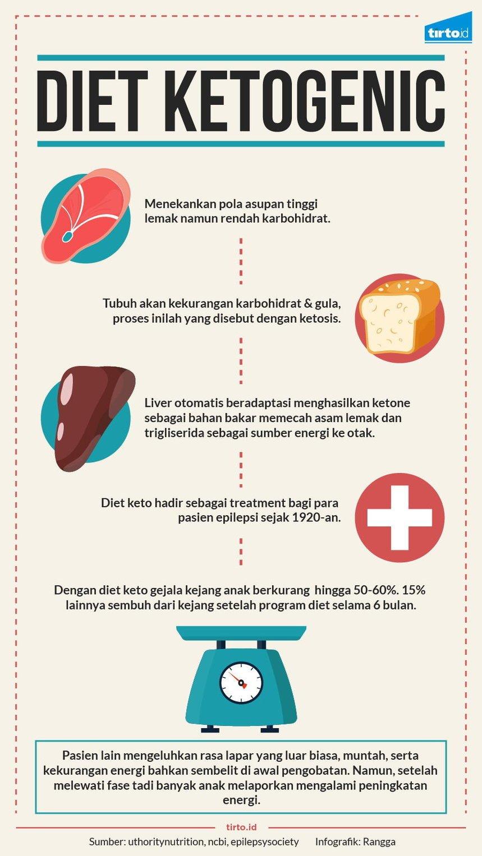 Tren Diet Keto Lagi Hits, Ternyata 7 Bahaya Ini Menghantui Lho