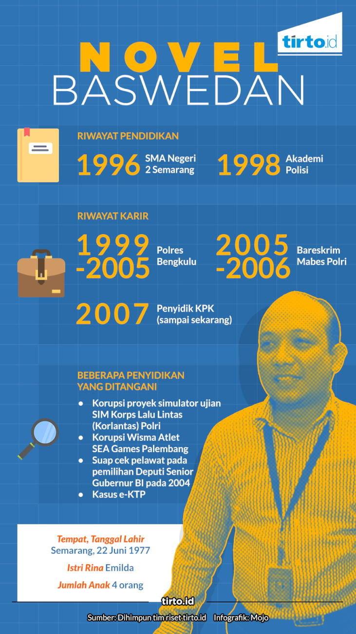 Infografik Novel Baswedan