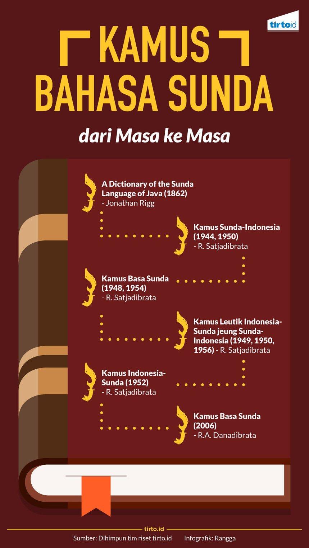 Jalan Panjang Lahirnya Kamus Bahasa Sunda Tirtoid