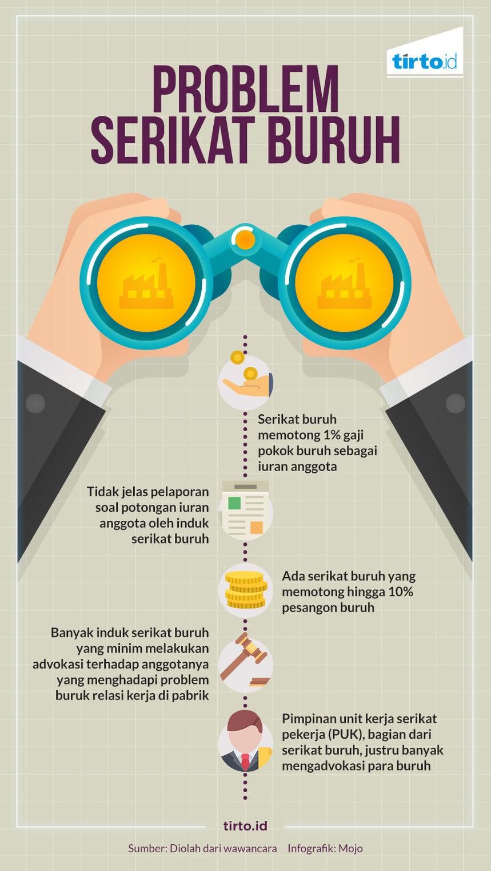 Hak-Hak Serikat Buruh, Serikat Pekerja Indonesia – cryptonews.id - cryptonews.id