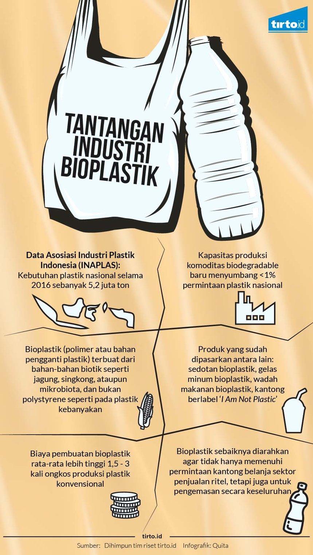 Solusi Masalah Sampah Plastik Berbahan Singkong Tirto Id