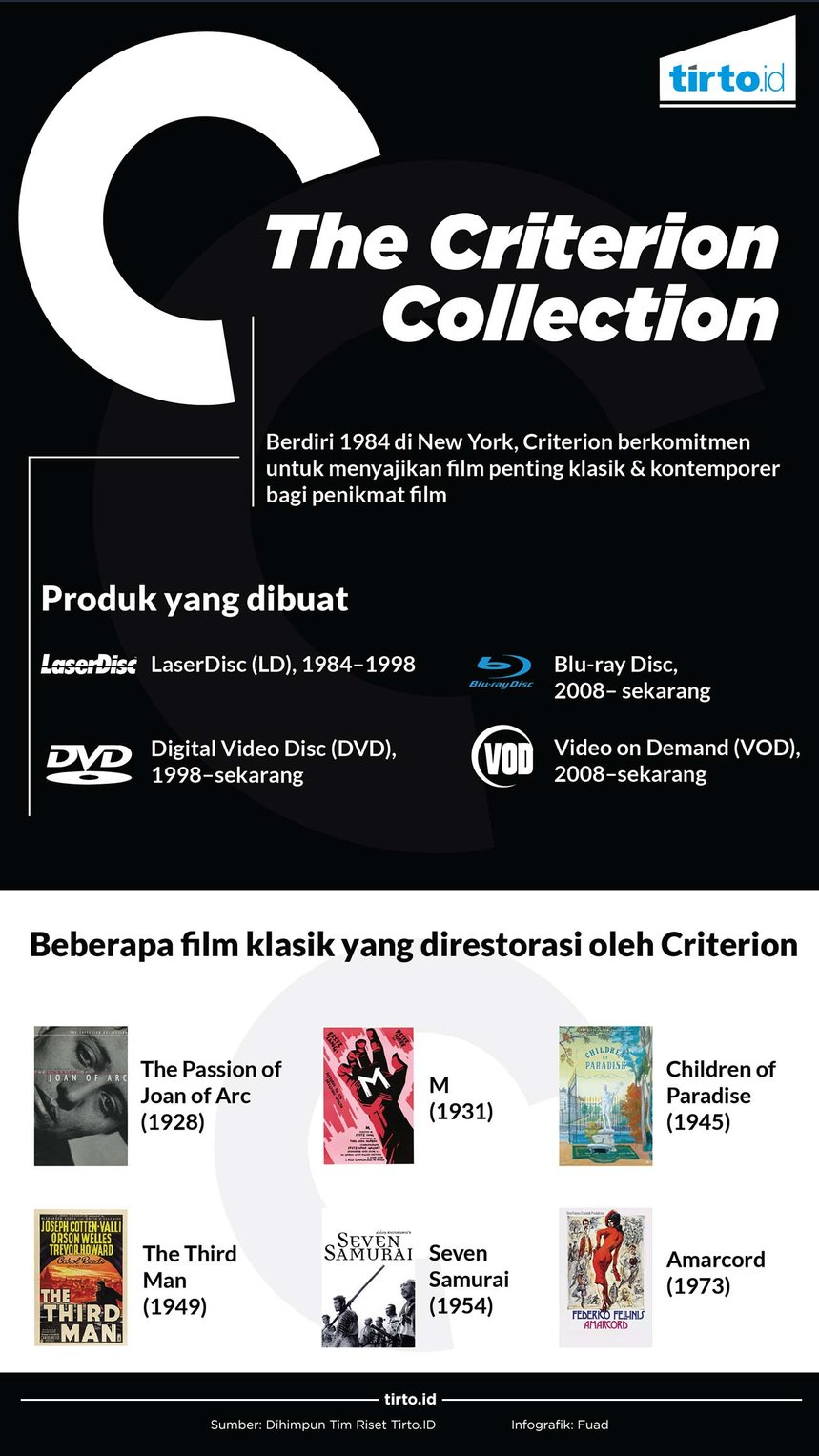 infografik the criterion collection