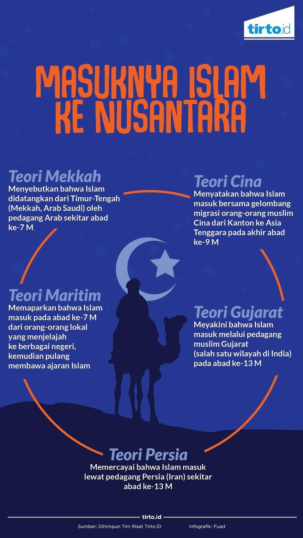 Bagaimana Proses Masuknya Agama Islam Ke Indonesia Brainly