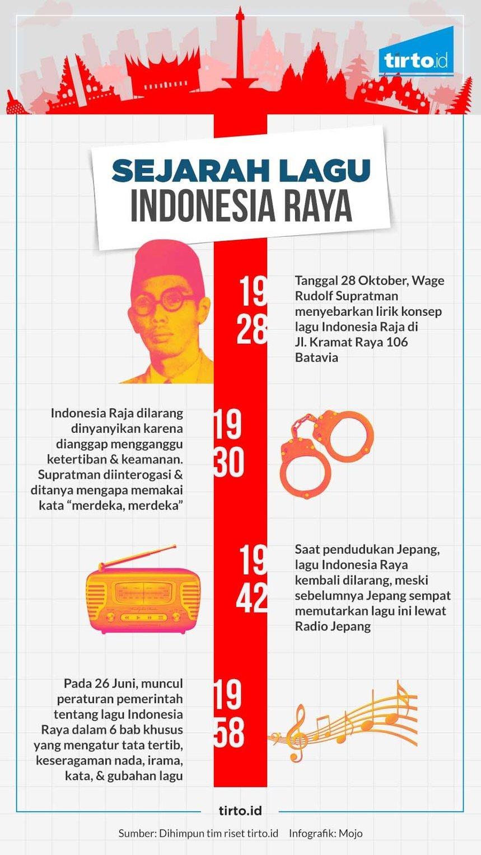 W R Supratman Dan Sejarah Indonesia Raya 3 Stanza Tirto Id