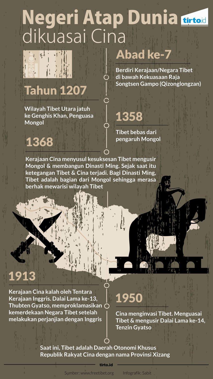 sejarah-negeri-tibet