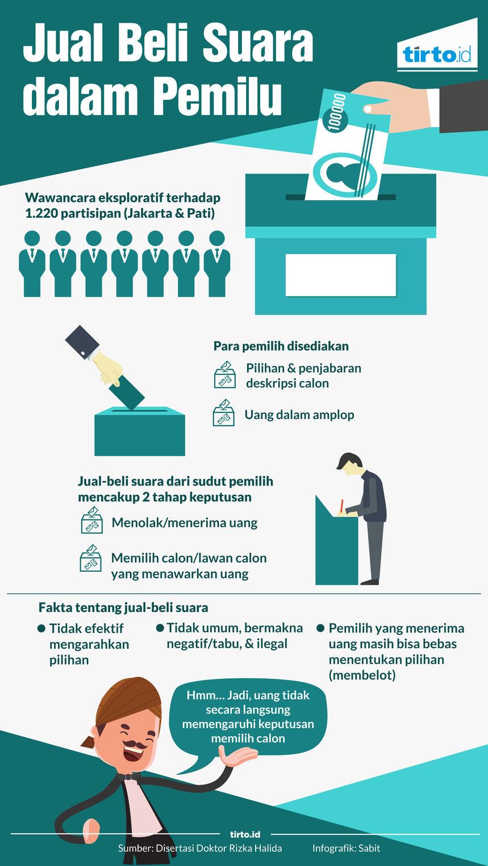 Infografik jual beli suara dalam pemilu