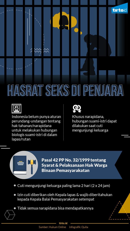 Hasrat Seks di Dalam Penjara - Tirto ID