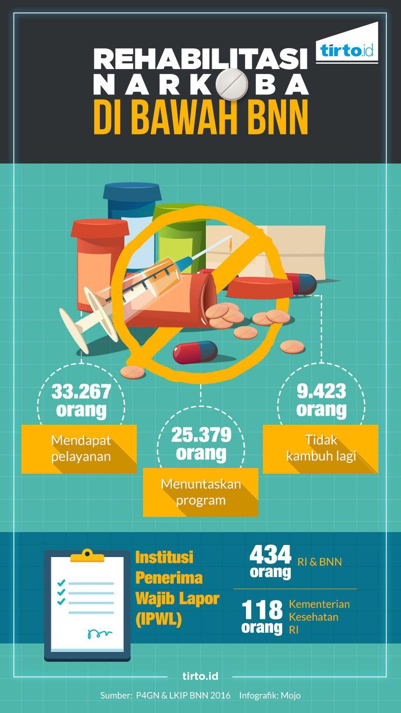 Saat Bandar Dan Negara Menguras Harta Pencandu Narkoba