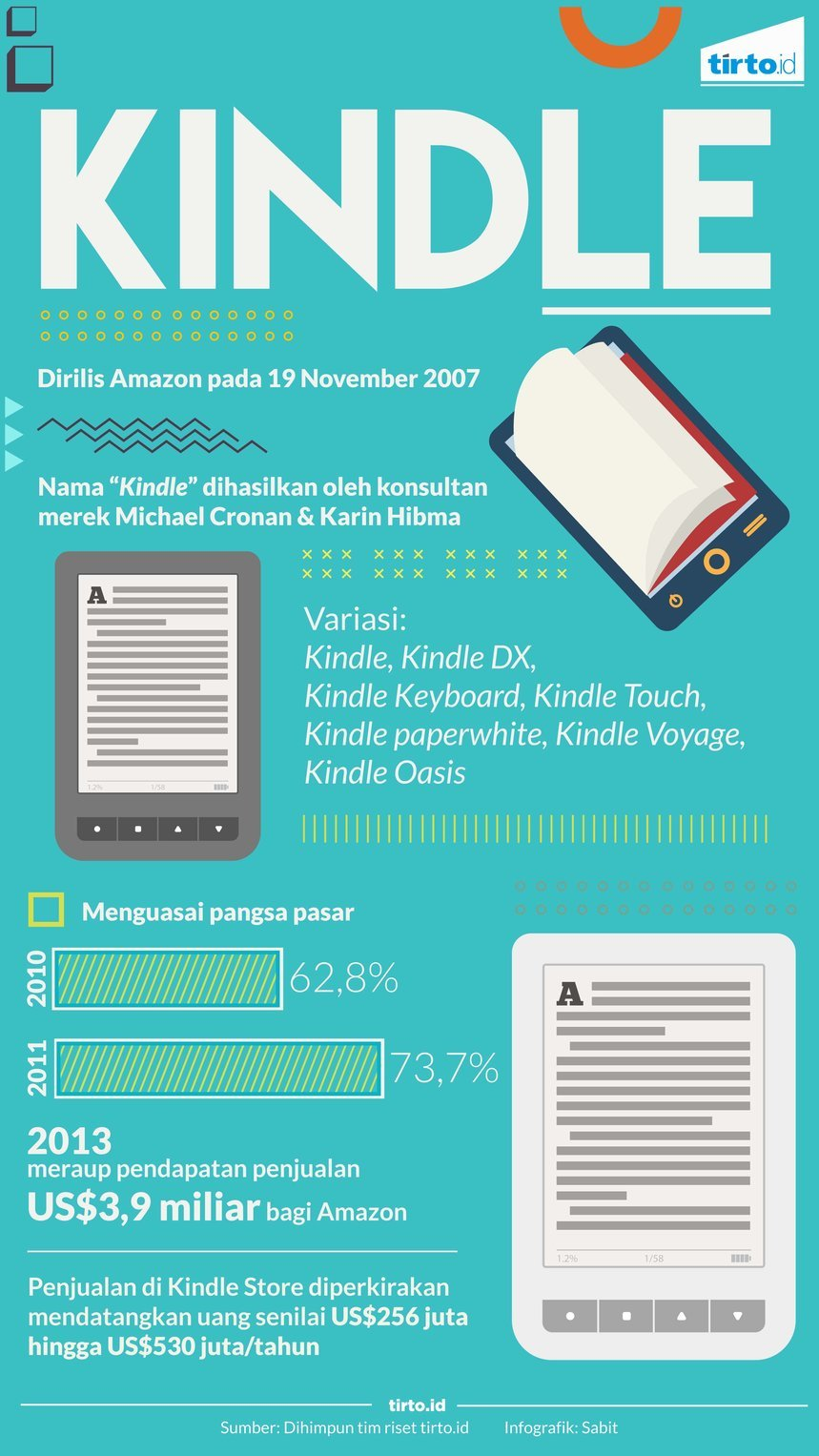 infografik kindle