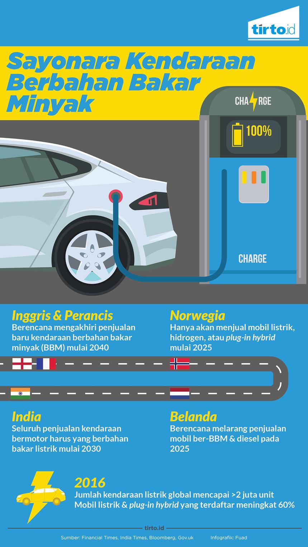 Seberapa Cepat Era Mobil Listrik Hadir Di Indonesia