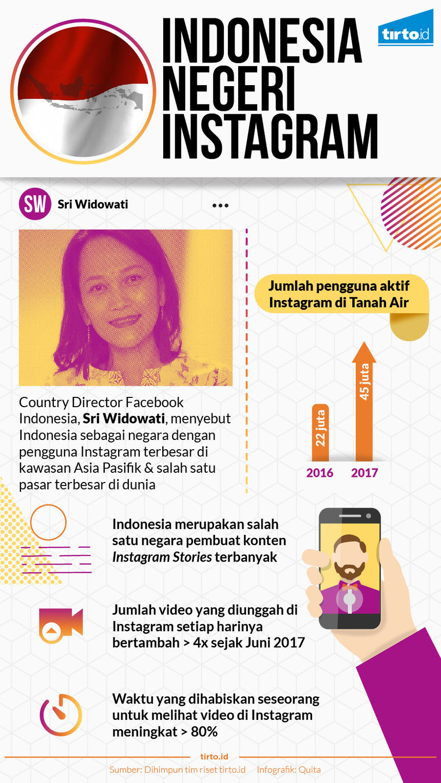Masa Depan Marketing Lewat Instagram Story Like Follow Semua Negara Infografik Indonesia Negeri