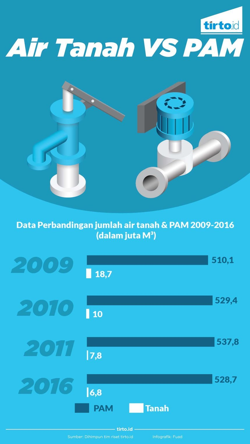 infografik air tanah vs pam