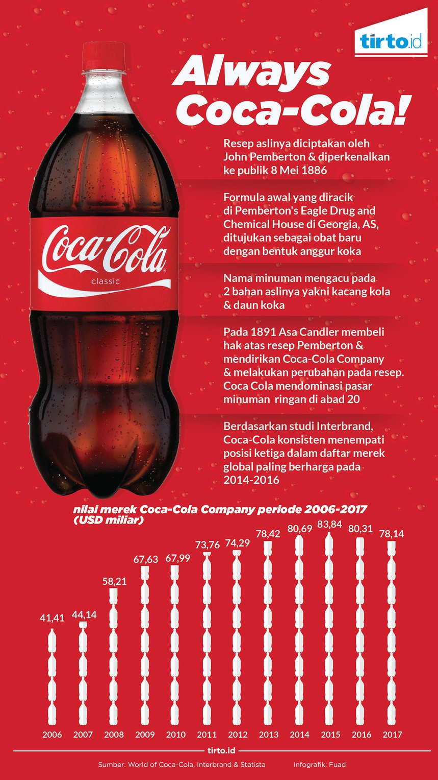 Infografik Always coca cola