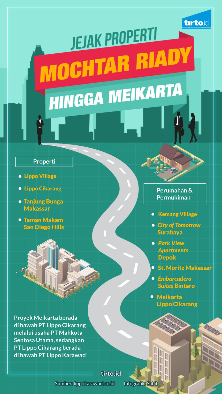 Infografik HL Indepth Meikarta