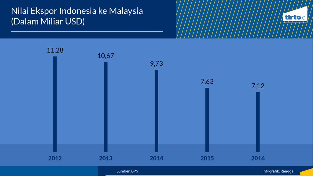 Seberapa Kuat Perdagangan Indonesia - Malaysia? - Tirto ID