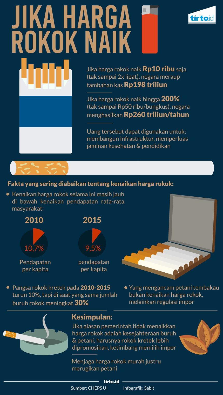 Alasan Mereka Yang Menghendaki Harga Rokok Naik Tirto Id